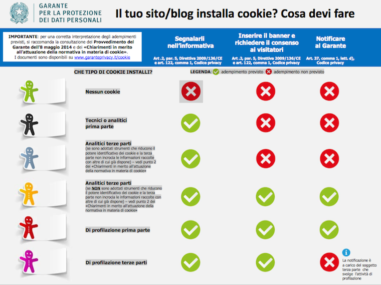 Chiarimenti sulla cookie policy del Garante