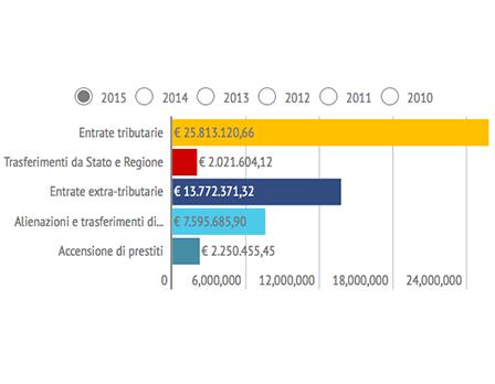 bilancio sociale rho - Redesign Agenzia Comunicazione Bologna